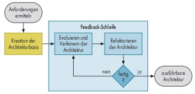 Abbildung 1: Ein systematischer Prozess für den Architekturentwurf ist inkrementell und ermittelt zu Beginn alle architektonisch relevanten Anforderungen.